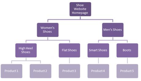 Website-Hierarchy-Graph-460x265